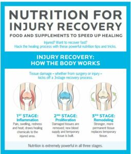 Nutrition for injury recovery.0JPG