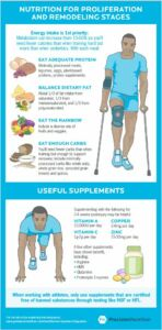 Nutrition for injury recovery3