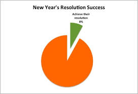 sucess rate for resolutions